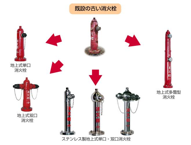 地上式消火栓の上部交換イメージ