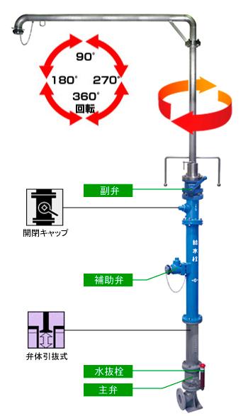 緊急時 給水車用給水栓(給水塔)MOR-Ⅴ