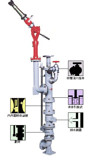 テコ式放水銃 WC-T-01