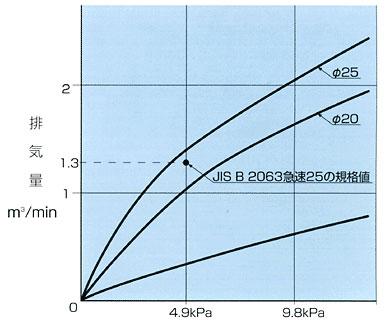 空気弁 排気性能曲線