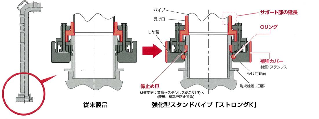 強化型スタンドパイプ「ストロングK」型番 YK-S00 イラスト1