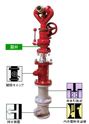 ギアー式放水銃 WC-G-02